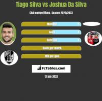 Tiago Silva vs Joshua Da Silva h2h player stats