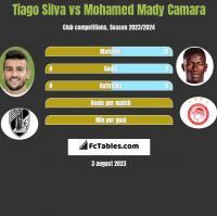 Tiago Silva vs Mohamed Mady Camara h2h player stats