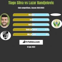 Tiago Silva vs Lazar Randjelovic h2h player stats