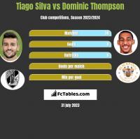 Tiago Silva vs Dominic Thompson h2h player stats