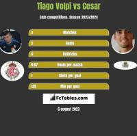Tiago Volpi vs Cesar h2h player stats