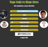 Tiago Volpi vs Diego Alves h2h player stats