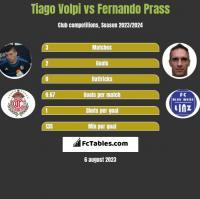Tiago Volpi vs Fernando Prass h2h player stats