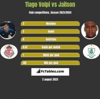 Tiago Volpi vs Jailson h2h player stats