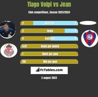 Tiago Volpi vs Jean h2h player stats