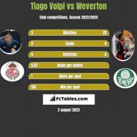 Tiago Volpi vs Weverton h2h player stats
