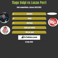 Tiago Volpi vs Lucas Perri h2h player stats