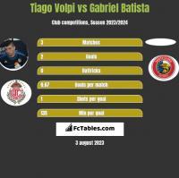 Tiago Volpi vs Gabriel Batista h2h player stats