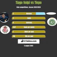 Tiago Volpi vs Tiepo h2h player stats