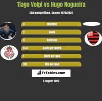 Tiago Volpi vs Hugo Nogueira h2h player stats