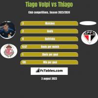 Tiago Volpi vs Thiago h2h player stats