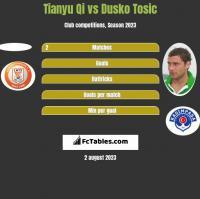 Tianyu Qi vs Dusko Tosic h2h player stats