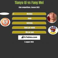 Tianyu Qi vs Fang Mei h2h player stats