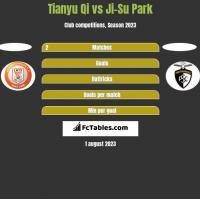 Tianyu Qi vs Ji-Su Park h2h player stats