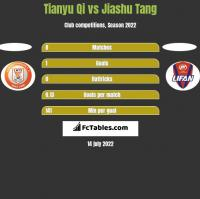 Tianyu Qi vs Jiashu Tang h2h player stats