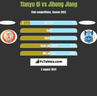 Tianyu Qi vs Jihong Jiang h2h player stats