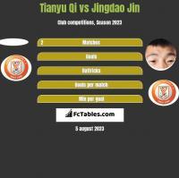 Tianyu Qi vs Jingdao Jin h2h player stats