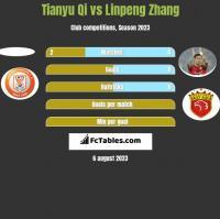 Tianyu Qi vs Linpeng Zhang h2h player stats