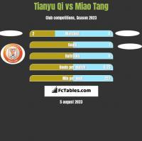 Tianyu Qi vs Miao Tang h2h player stats