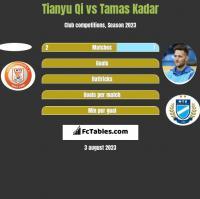 Tianyu Qi vs Tamas Kadar h2h player stats