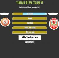 Tianyu Qi vs Teng Yi h2h player stats
