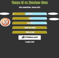 Tianyu Qi vs Zhechao Chen h2h player stats