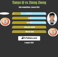 Tianyu Qi vs Zheng Zheng h2h player stats