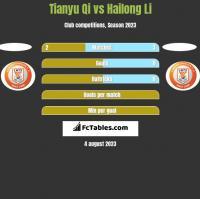 Tianyu Qi vs Hailong Li h2h player stats