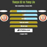 Tianyu Qi vs Yang Liu h2h player stats