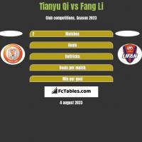 Tianyu Qi vs Fang Li h2h player stats