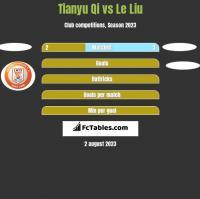 Tianyu Qi vs Le Liu h2h player stats