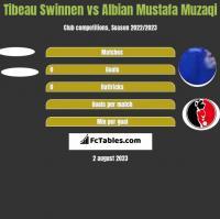 Tibeau Swinnen vs Albian Mustafa Muzaqi h2h player stats