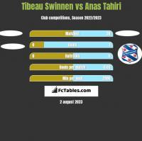 Tibeau Swinnen vs Anas Tahiri h2h player stats