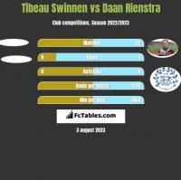 Tibeau Swinnen vs Daan Rienstra h2h player stats