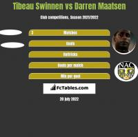 Tibeau Swinnen vs Darren Maatsen h2h player stats