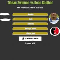 Tibeau Swinnen vs Dean Koolhof h2h player stats