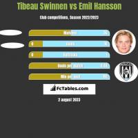 Tibeau Swinnen vs Emil Hansson h2h player stats