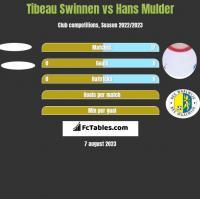 Tibeau Swinnen vs Hans Mulder h2h player stats
