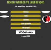 Tibeau Swinnen vs Juul Respen h2h player stats