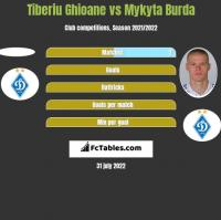 Tiberiu Ghioane vs Mykyta Burda h2h player stats