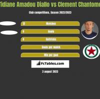 Tidiane Amadou Diallo vs Clement Chantome h2h player stats