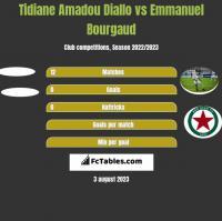 Tidiane Amadou Diallo vs Emmanuel Bourgaud h2h player stats