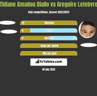 Tidiane Amadou Diallo vs Gregoire Lefebvre h2h player stats