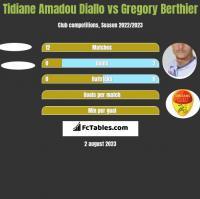 Tidiane Amadou Diallo vs Gregory Berthier h2h player stats