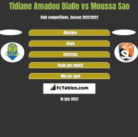 Tidiane Amadou Diallo vs Moussa Sao h2h player stats