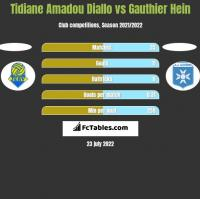 Tidiane Amadou Diallo vs Gauthier Hein h2h player stats