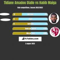 Tidiane Amadou Diallo vs Habib Maiga h2h player stats