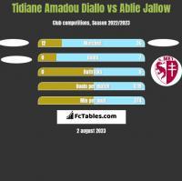 Tidiane Amadou Diallo vs Ablie Jallow h2h player stats
