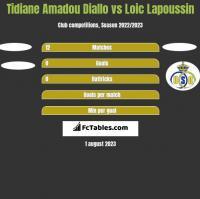 Tidiane Amadou Diallo vs Loic Lapoussin h2h player stats