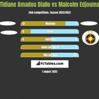 Tidiane Amadou Diallo vs Malcolm Edjouma h2h player stats